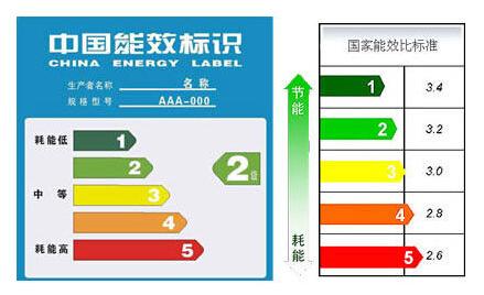 如何看懂空调的各项参数